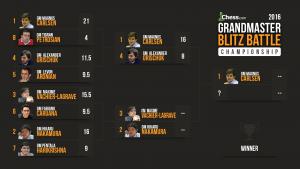 Cup-oppsettet i Grandmaster Blitz Battle